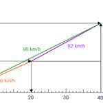 Ein Fahrzeug mit verschiedener Geschwindigkeit II
