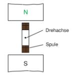 Fünf weitere Beispiele Magnetismus